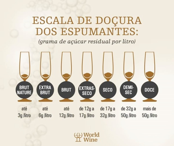 Classificacao Espumantes Imagem: Word Wine